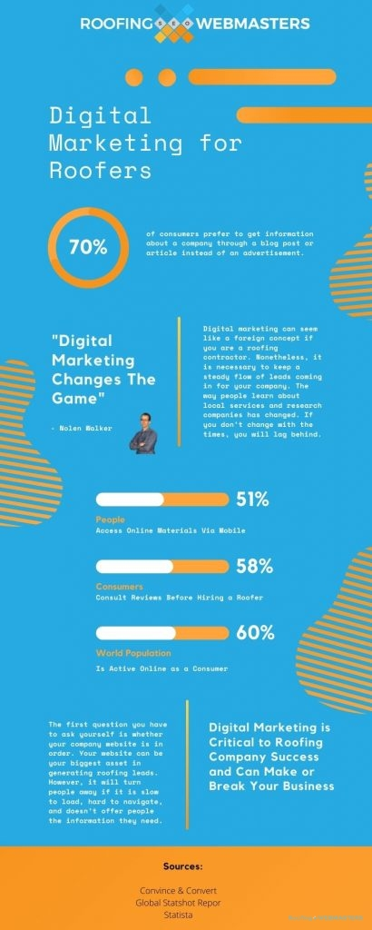 Digital Marketing for Roofers (Infographic)