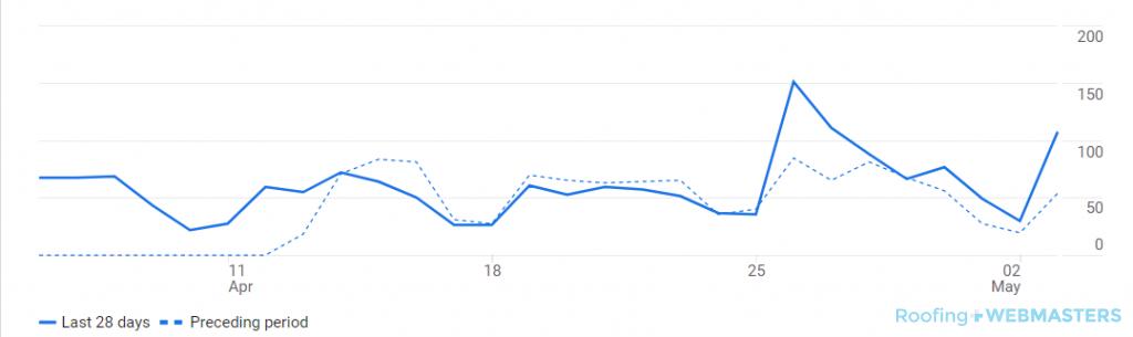DR 28 Days Graph