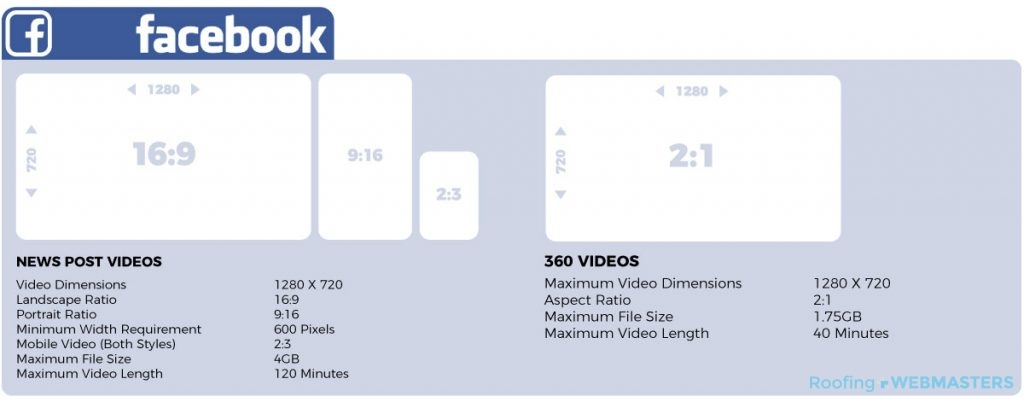 Requirements for Facebook Video Formatting