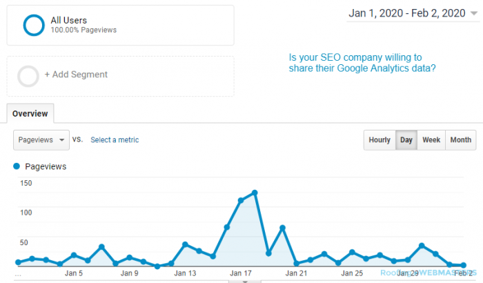 Google Analytics Traffic Data