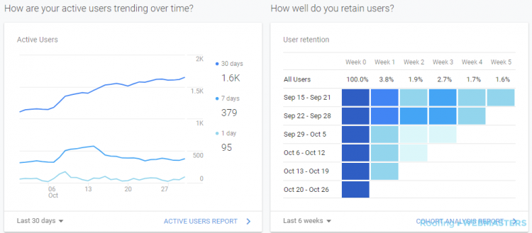 A Google Analytics Showing Upward Growth Trend