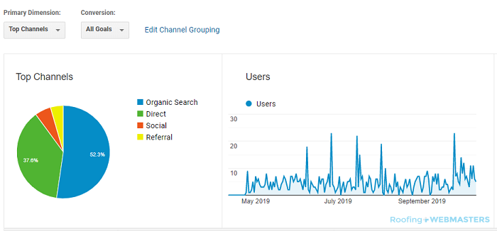 Google Analytics Shows a Steady Stream of Website Users