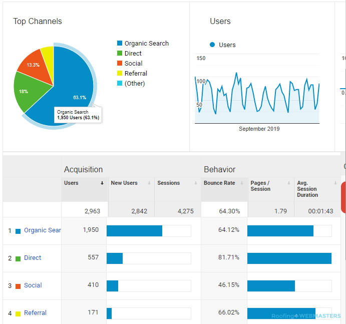 Google Analytical Data For Marketing Case Studies