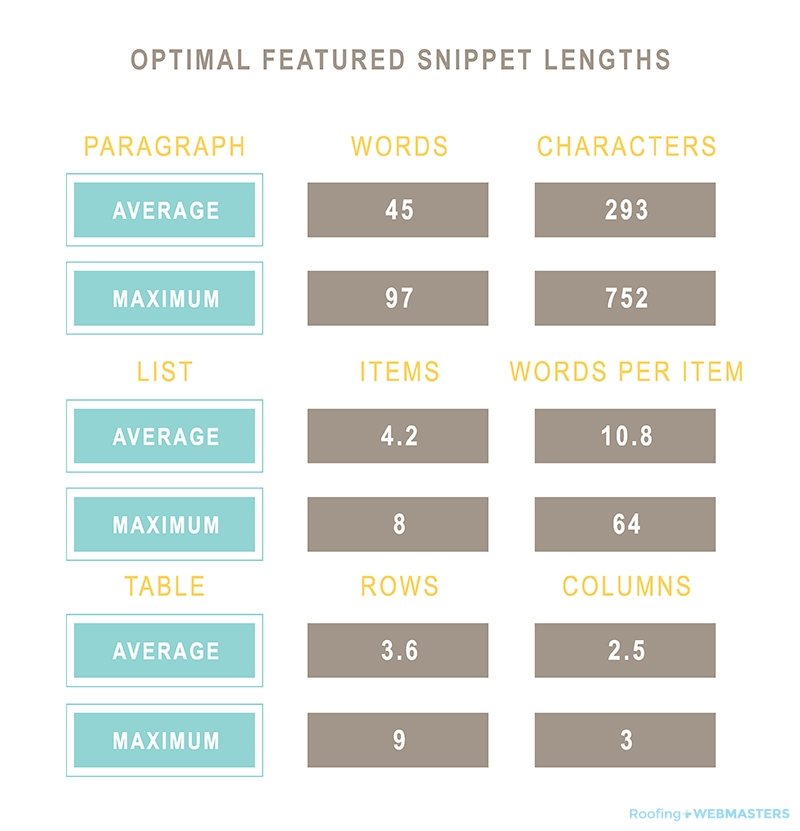 MOZ Optimal Featured Snippet Length Chart