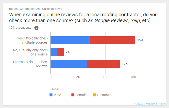 Raw Counts of Survey Results Checking Multiple Review Sources
