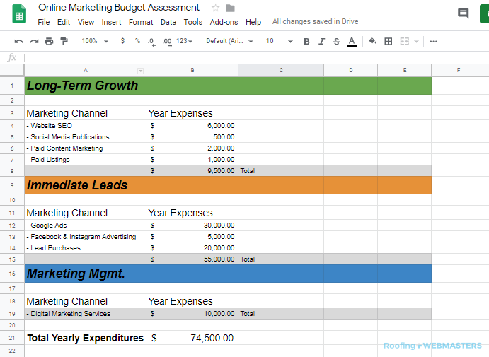 Digital Marketing Expenditure Report