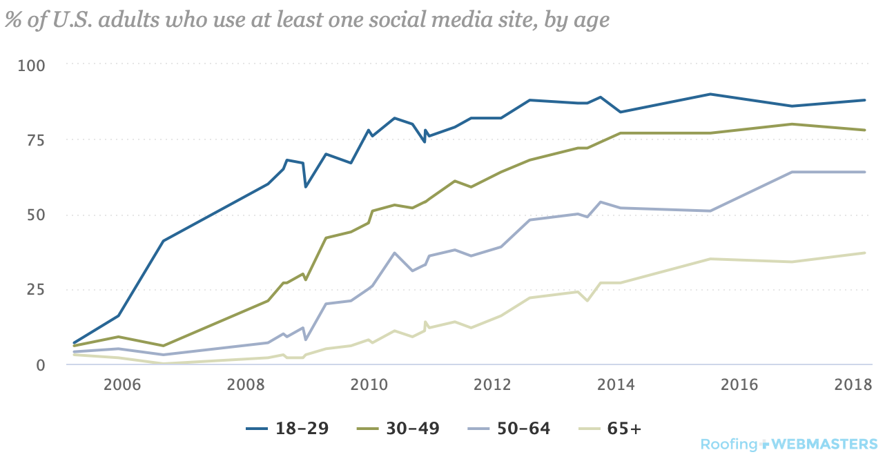 Pew Research Social Media Graph