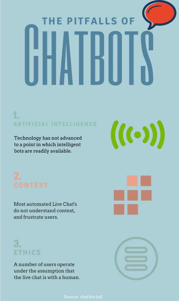 Pitfalls of Chatbots For Roofing Websites
