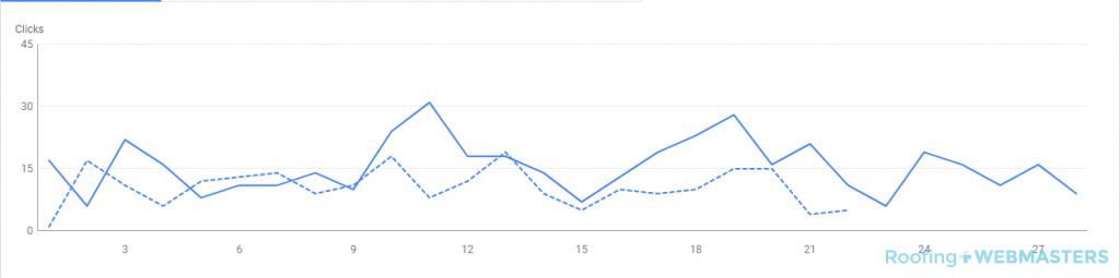 Search Console Graph