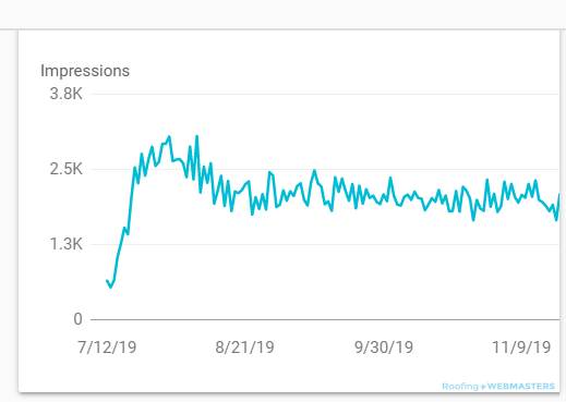 Impressions Stat on Search Console