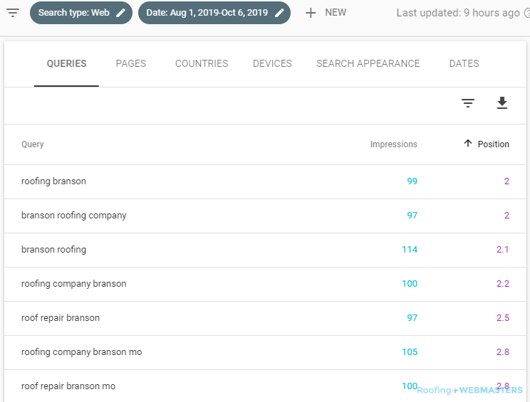 Search Marketing Result Assessment Through Search Console