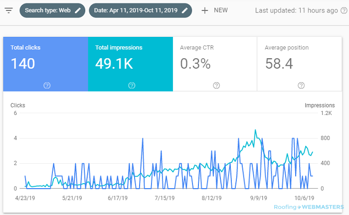 Impressions and Clicks Results in Google Search Console