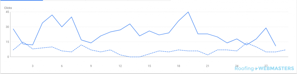 SEO Case Study Graph
