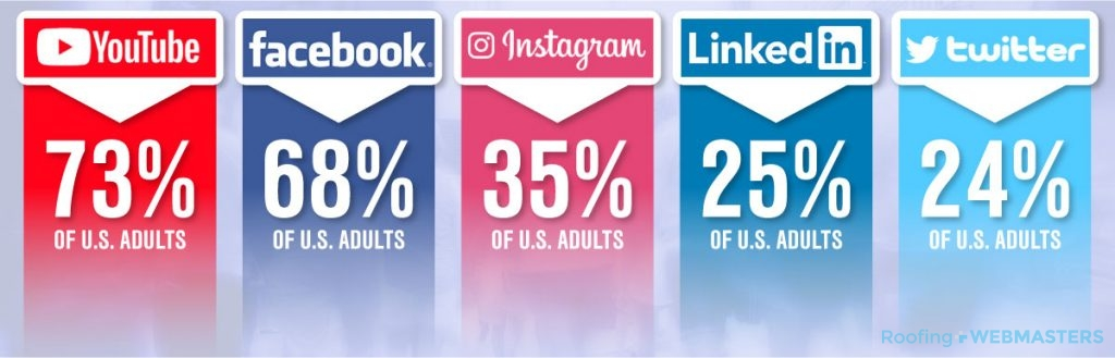 Adult Social Media Users in the U.S.